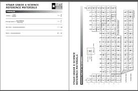 Texas 8th Grade Math Chart 22 Memorable Taks Formula Chart