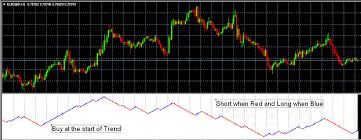 Renko Charts Mt4 Indicator Free Mt4 Indicator