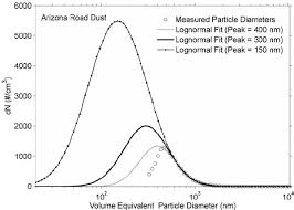 normal picture size figure 6 particle size distribution for the arizona road dust