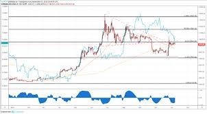 Dailyfx Blog Bitcoin Forecast Usd Cnh Decline May Fuel