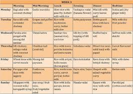 Indian Baby Diet Chart Sample Daily Menu For 3 Year Old Pure Veg Tamilian Cuisine