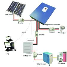 solar generator diagram linafe com Solar Panel Diagram With Explanation solar ac panel wiring car wiring diagram download cancross How Do Solar Panels Work
