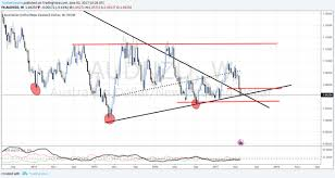 Aud Nzd Looking To Go Long Investing Com