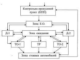 Курсовая работа Технологический расчет зоны ТО для АТП  Рисунок 1 Схема ТП обслуживания автомобилей в АТП