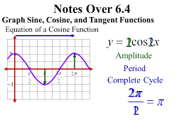6 notes over 6 4 graphing a sine functions draw one cycle of the function s graph amplitude period