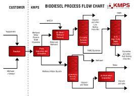 Biodiesel Production Chart Biodiesel Process Flow Diagram