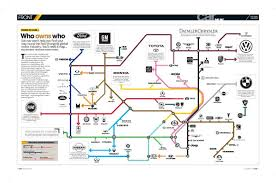 Car Manufacturers Chart Map Of Car Manufacturers 2019