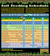 Botanicare Feeding Chart For Soil Feeding Schedules Aggressive Garden