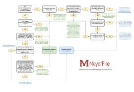 Fire Alarm Flow Chart Are Fire Sprinklers Required For A Canopy