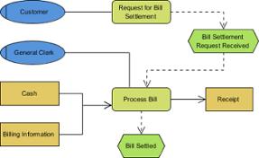 creating epc diagram in visual paradigma sample epc diagram
