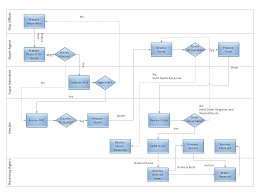 Deployment Flowchart Trading Process Diagram Vertical