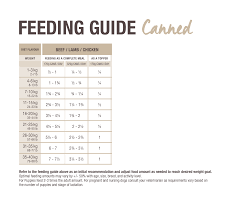 Dog Feeding Chart Dog Feeding Guide Canned K9 Natural