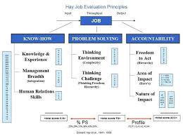 De Hay Methode Voor Functiewaardering Is De Enige Methode