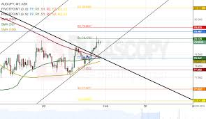 Jpy To Aud Chart Aud Jpy 4h Chart Tested Support Cluster At 78 19 Action Forex