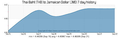 Jamaican Currency Chart Thb To Jmd Convert Thai Baht To Jamaican Dollar Currency