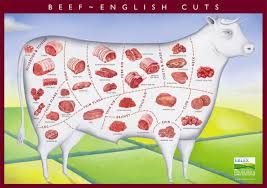 Butcher Cuts Of Beef Chart What Is The Difference Between French And British Cuts Of