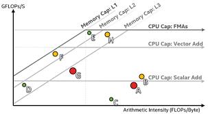 Identify Performance Bottlenecks Using Roofline Get