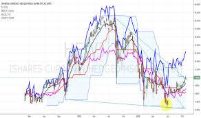 Hewj Stock Price And Chart Amex Hewj Tradingview