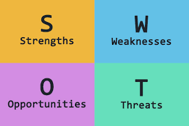 How To Do A Swot Analysis For Your Small Business?