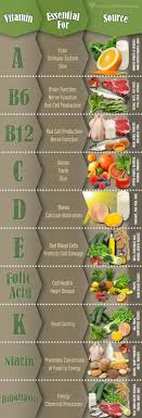 Vitamins What They Do And Where To Find Them Chart Food