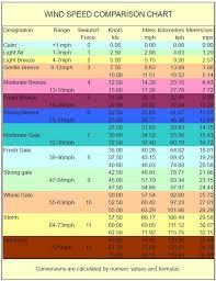 71 Reasonable Kite Wind Chart
