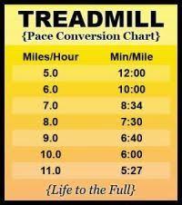 Mph Chart Treadmill Miles To Km Chart Treadmill Handy Chart Showing Pace