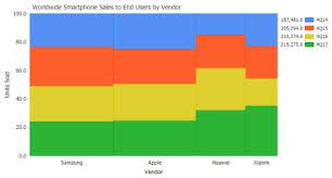 Mosaic Or Mekko Charts Mosaic Plot And Mekko Charts For Javascript Jscharting