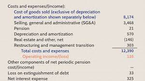 how operating expenses and cost of