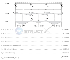 Simply Supported Beam Design Calculation Continuous Beam Three Span With Udl