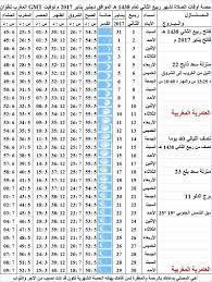 موعد اذان المغرب في مدنين تونس