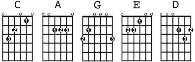 All Guitar Chords Chart The 8 Most Important Open Guitar Chords For Beginners