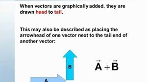 problem solving in physics how to solve physics word problems vector and kinematics in 2d the difference between vectors and scalars