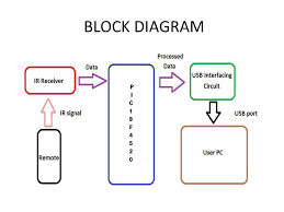 tv remote as a wireless mouse for pc ppt 3 block diagram