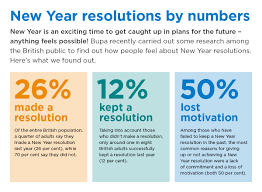 essay on new year resolution conquer the psychology behind new  conquer the psychology behind new year resolution fails urgent new year resolutions statistics