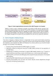 Doh Antimicrobial Stewardship Program In Hospitals Manual Of