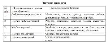 РУССКИЙ ЯЗЫК И КУЛЬТУРА РЕЧИ ММ Межвузовский информационно  таблица русский язык 1 семестр