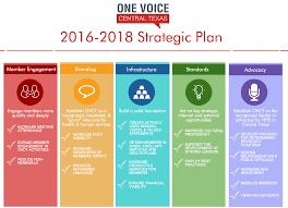 Strategic Plan One Voice Central Texas Strategic Plan for 2424 1