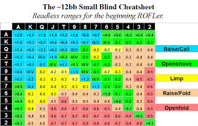 Nash Equilibrium Poker Chart Small Blind Play 11 14bb Deep Raise Openshove Fold Or