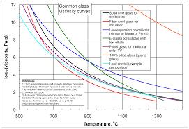 Viscosity Range Chart Viscosity Wikiwand