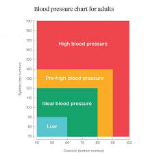 blood pressure charts for adults blood pressure what is normal