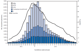 Flu Deaths By Year Chart Influenza Activity United States 2012 13 Season And