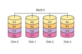 Особенности организации ИТ инфраструктуры для видеонаблюдения  Поэтому использовать raid 5 и raid 50 для видеонаблюдения нежелательно
