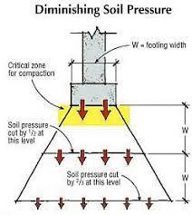 Soil Bearing Capacity Chart Concrete Footing Fundamentals Soil Types And Bearings