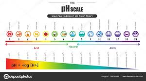 Color Chart For Universal Indicator Photos Ph Scale Chart The Ph Scale Universal Indicator Ph