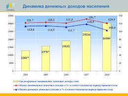 Курсовая по экономике на тему доходы населения в современной  Реферат бухгалтерский учет расчетов с бюджетом по налогам