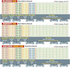 Surge Pricing Enters Trains