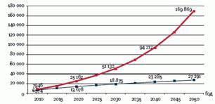 Дипломная работа Исчисление и уплата страховых взносов во  К 2022 году средний размер трудовой пенсии по предварительным оценкам превысит пенсию по действующей системе в 2 раза а к 2050 году более чем в 6 раз
