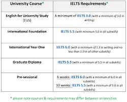 academic english for international students eap teachers pin it academic english uk
