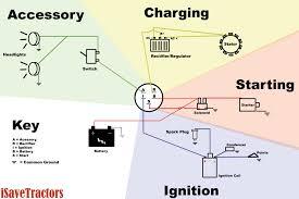basic tractor wiring diagram trusted schematics diagram rh roadntracks com lawn mower starter solenoid wiring diagram