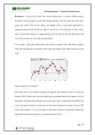 """Stock Market Analysis Sample Magnificent Technical Analysis"""" A Study On Selected Stocks"""